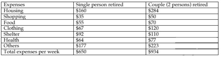 The table below shows the expenses per week of a retired single person and a couple in Australia