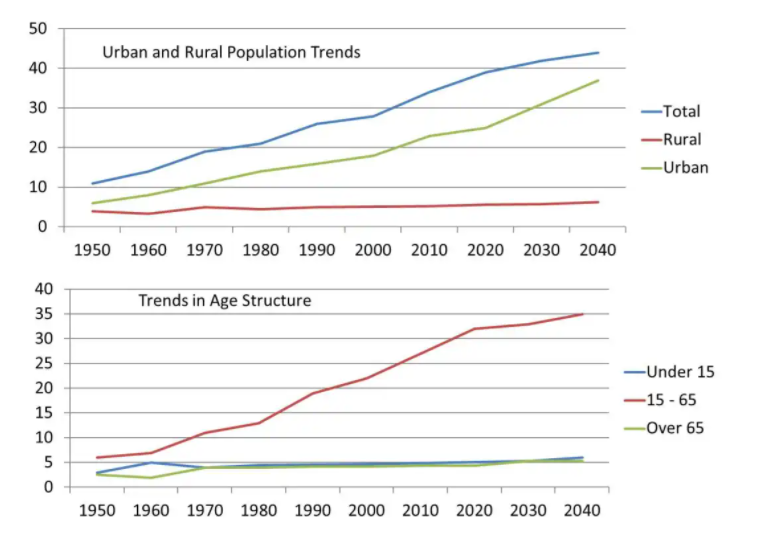The bar chart illustrates population trends globally by percentage from 1950 to 2040