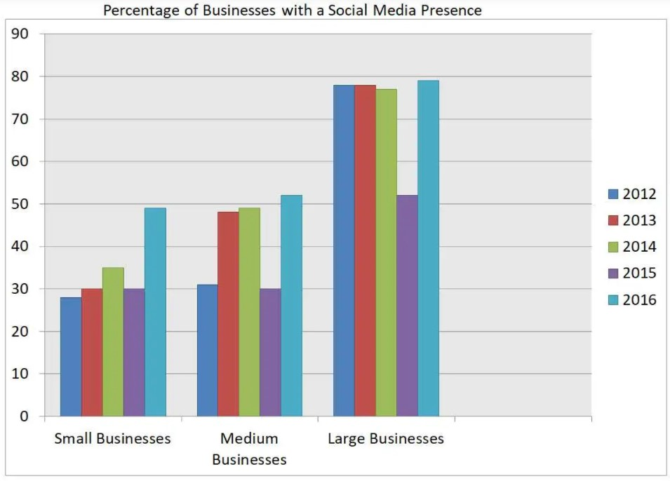 The bar chart illustrates the percentage of businesses in the UK