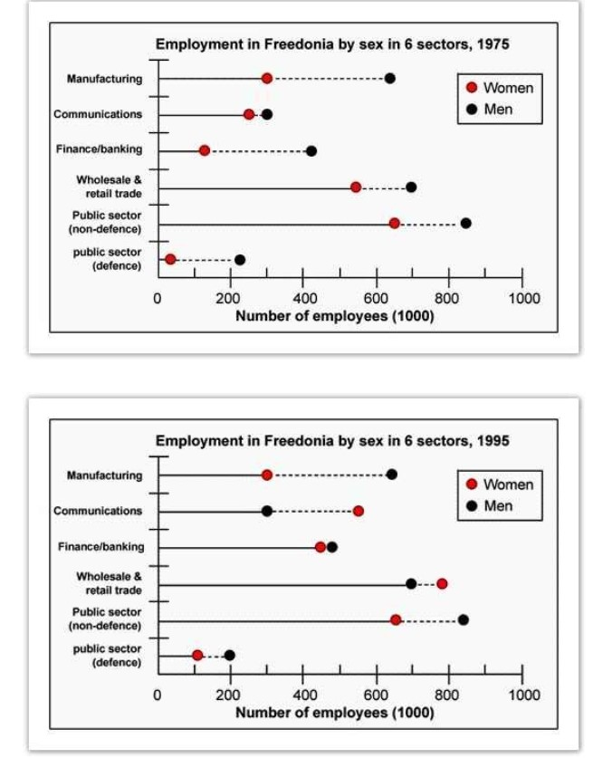 The graphs below show the numbers of male and female workers in 1975 and 1995 in several employment sectors of the Republic of Freedonia.