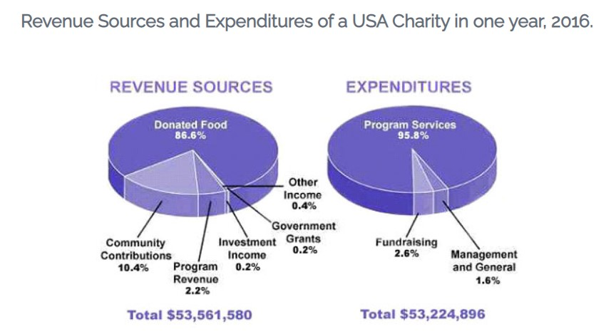 The pie chart shows the amount of money that a children's charity located in the USA spent and received in one year, 2016